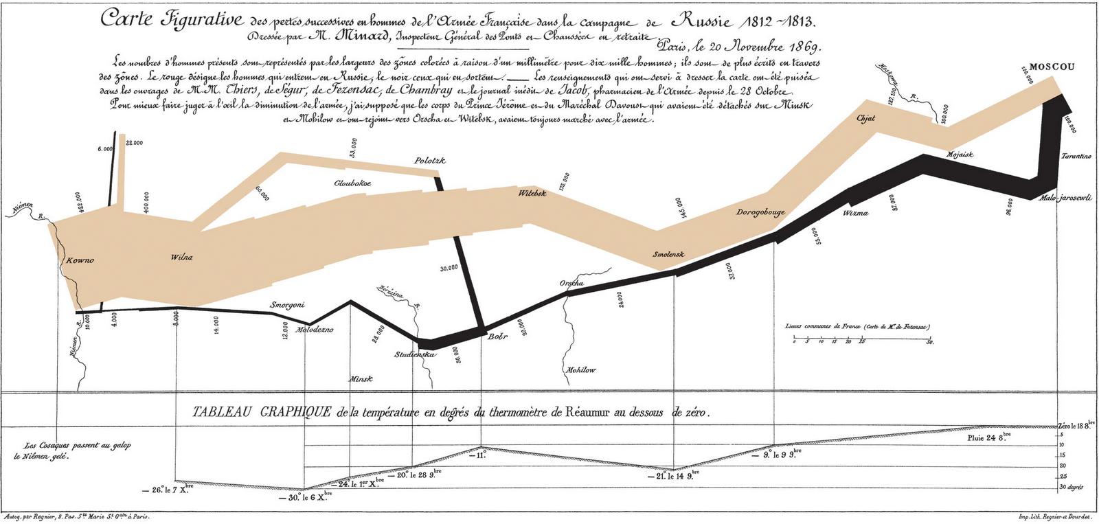 Sankeyho diagram